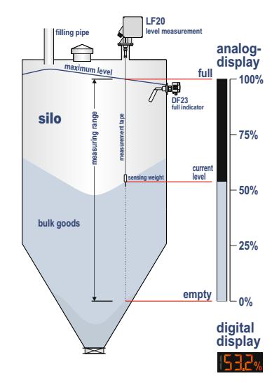 Cảm biến đo mức xi măng