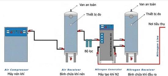 Cảm biến đo áp suất khí nén