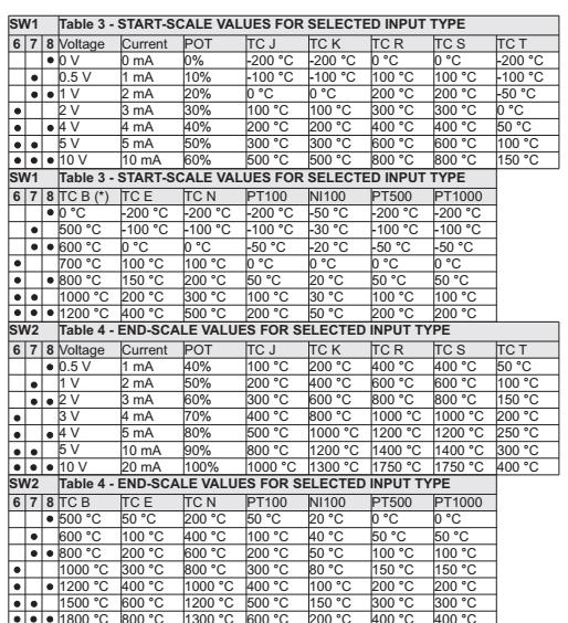 Bộ chia tín hiệu dòng 4-20mA
