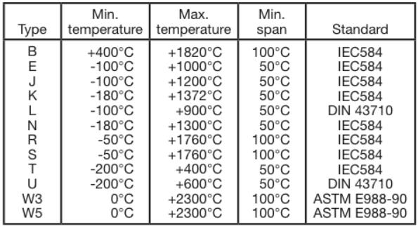 Bảng tra nhiệt độ can k
