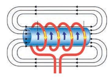 Nguyên lý cảm biến dòng điện