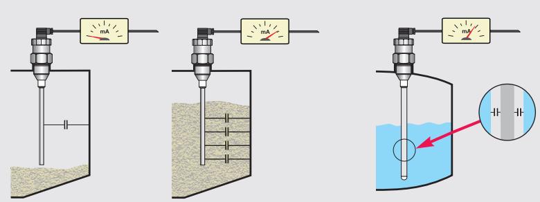 Nguyên lý hoạt động cảm biến điện dung