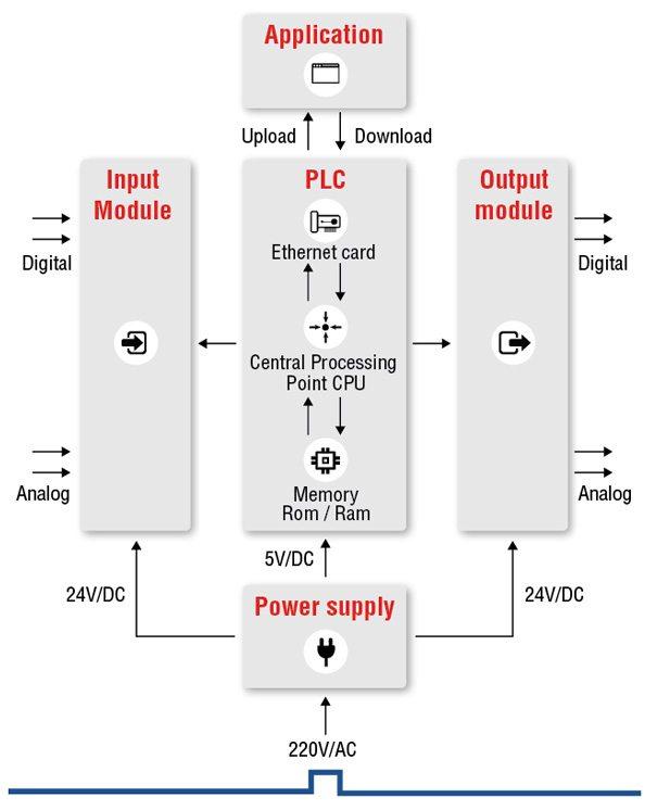 Nguyên lý hoạt động PLC là gì