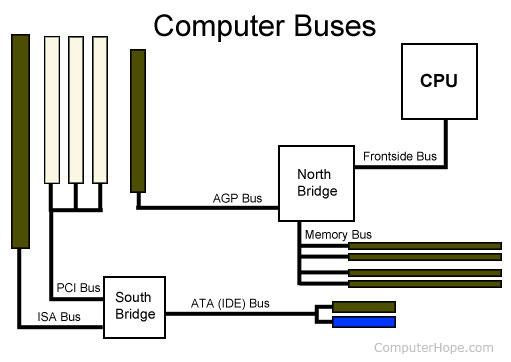 hệ thống bus là gì?