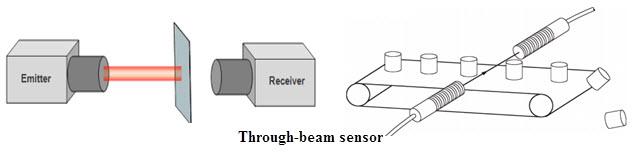 cảm biến quang là gì?